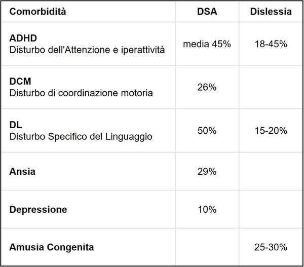 Tabella delle varie comorbidità con i DSA e la dislessia